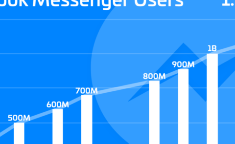 The Rise of Messenger Marketing since 2011